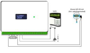 A/DMIQ Analog och Digital I/O-modul