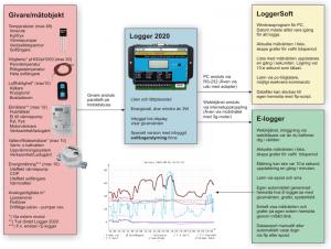 Här ser du principen över systemet Logger 2020 datalogger.
